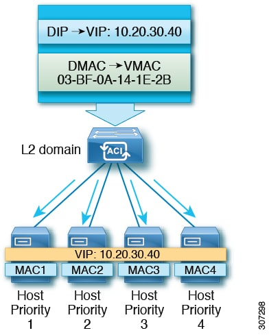 Cisco APIC Layer 3 Networking Configuration Guide, Release