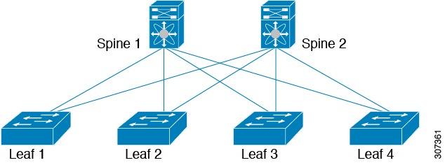 Cisco Nexus 3400-S NX-OS Fundamentals Configuration Guide