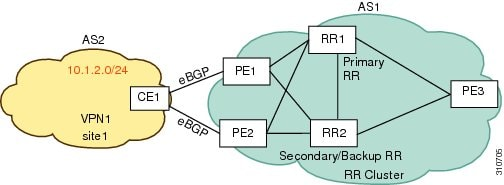 IP Routing: BGP Configuration Guide, Cisco IOS Release 15M&T