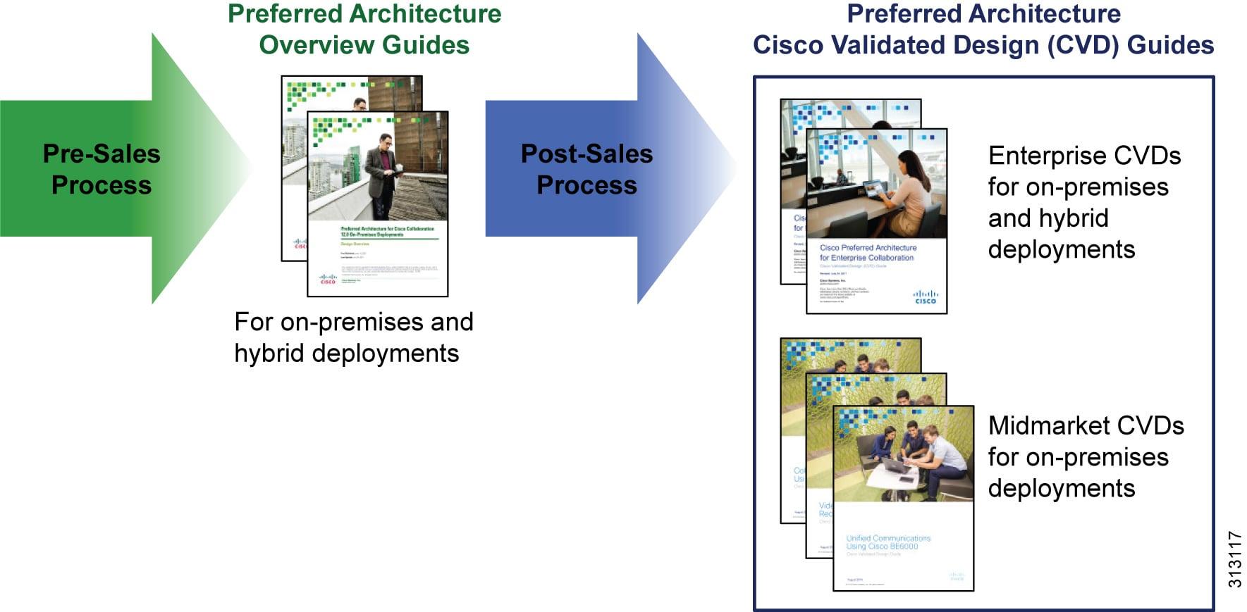 Preferred Architecture For Cisco Webex Hybrid Services Design