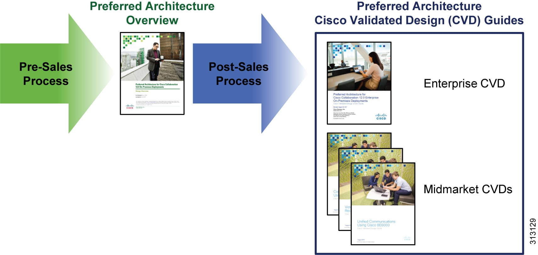Preferred Architecture for Cisco Collaboration 12 x On-Premises
