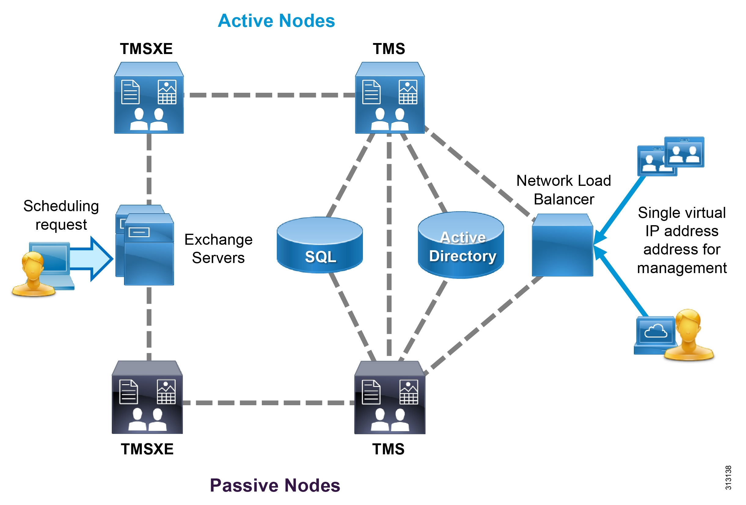Preferred Architecture For Cisco Collaboration 120 On Premises Network Diagram Internetbased Servers Scenario 4 With Intranet Deploy The Microsoft Sql Database Separately From Tms Server Instance Of May Be Shared By Other Applications Within Organization