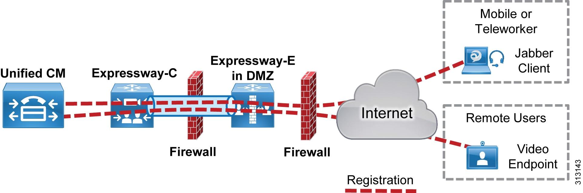 Preferred Architecture for Cisco Collaboration 12 0 On