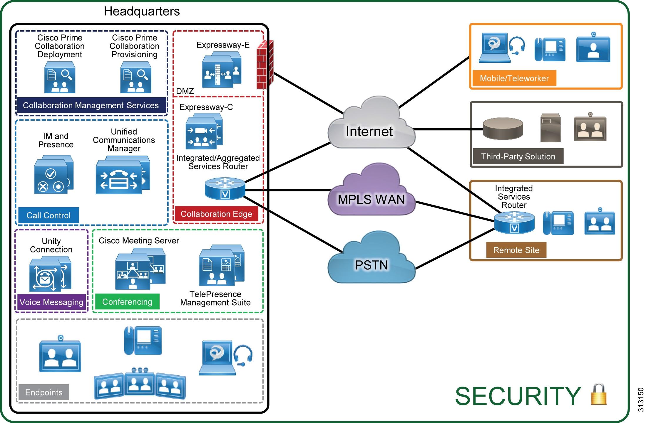 Preferred Architecture For Cisco Collaboration 120 Enterprise On