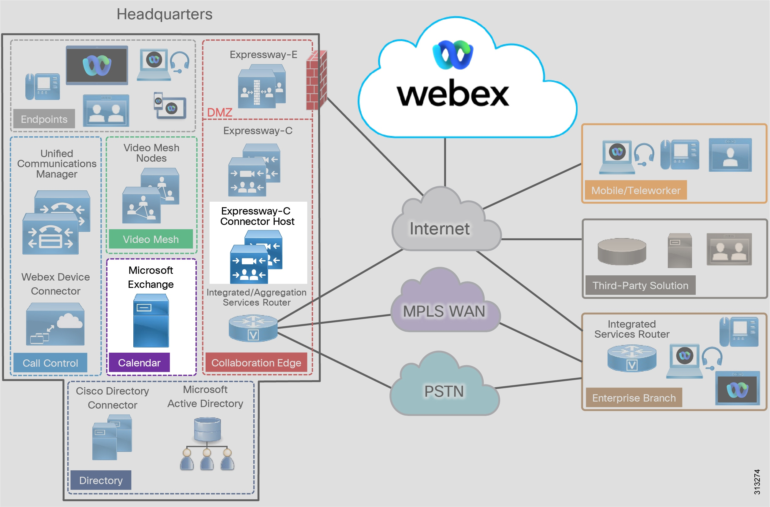 Preferred Architecture for Cisco Webex Hybrid Services, Design