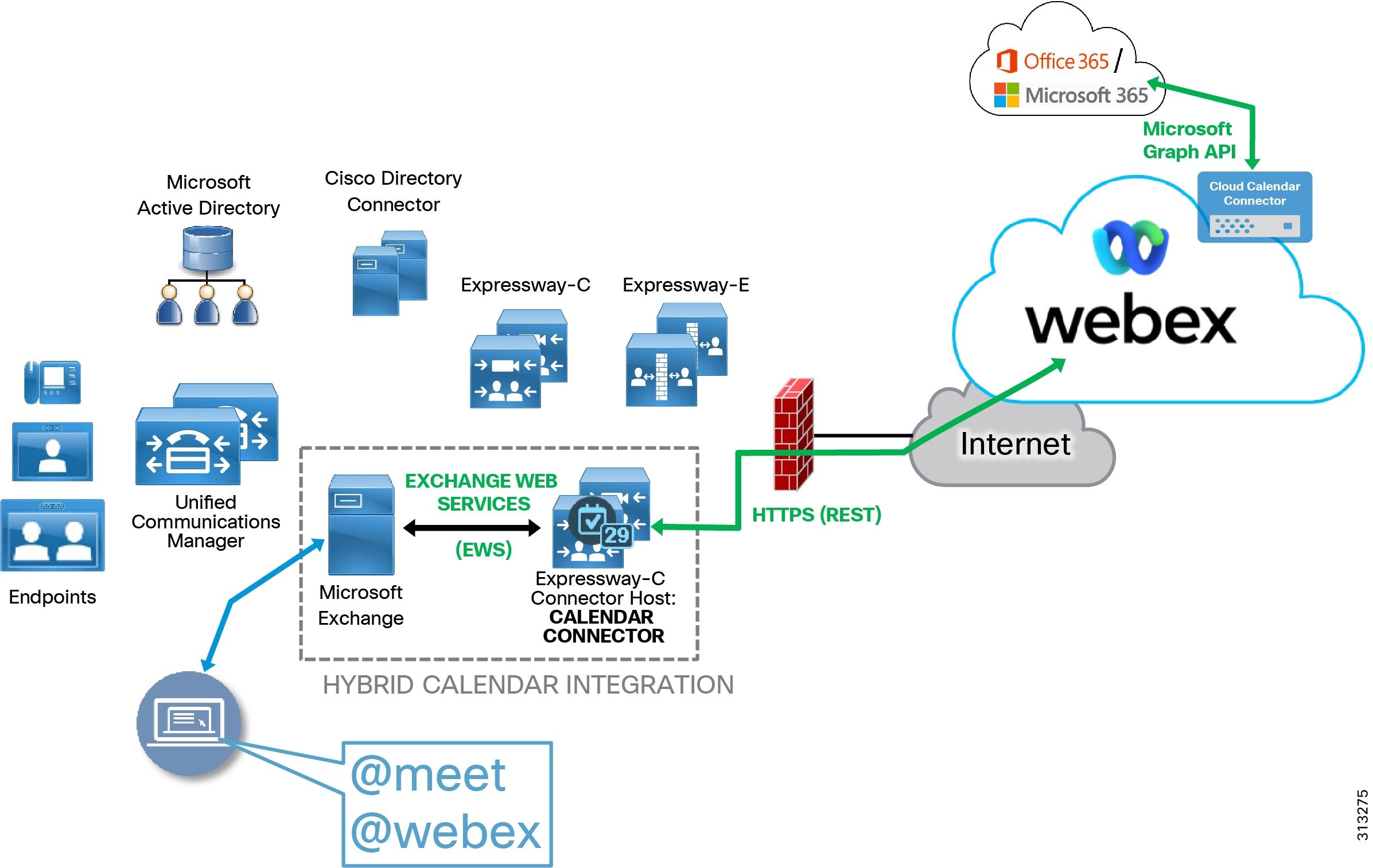 Preferred Architecture for Cisco Webex Hybrid Services, Design