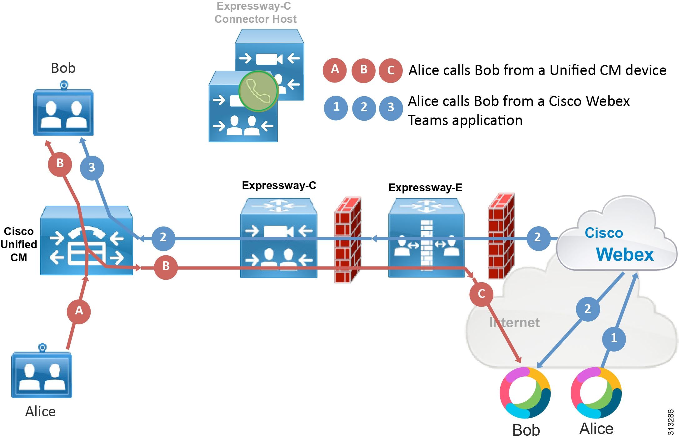 Preferred Architecture for Cisco Webex Hybrid Services