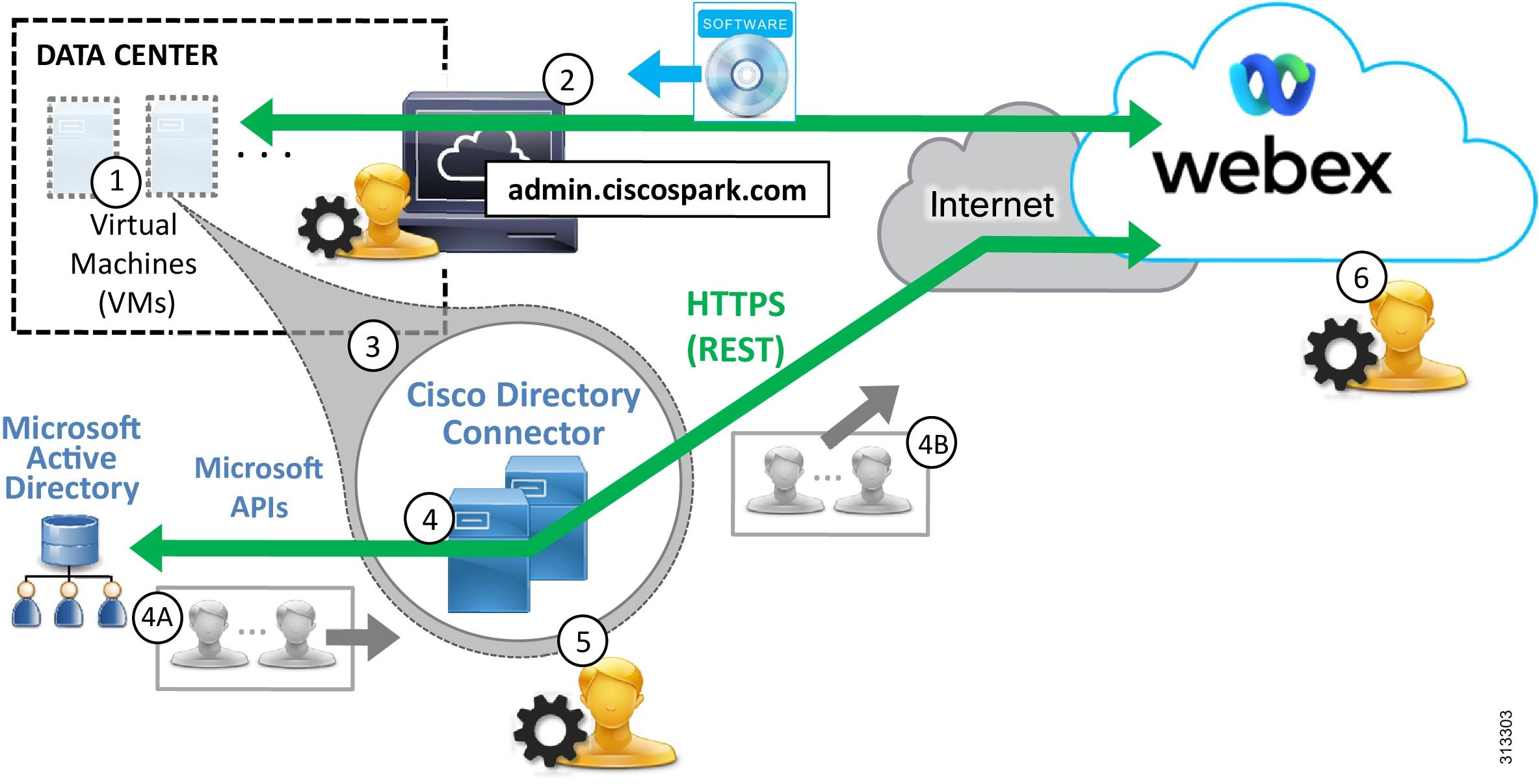 Preferred Architecture for Cisco Webex Hybrid Services, CVD - Cisco