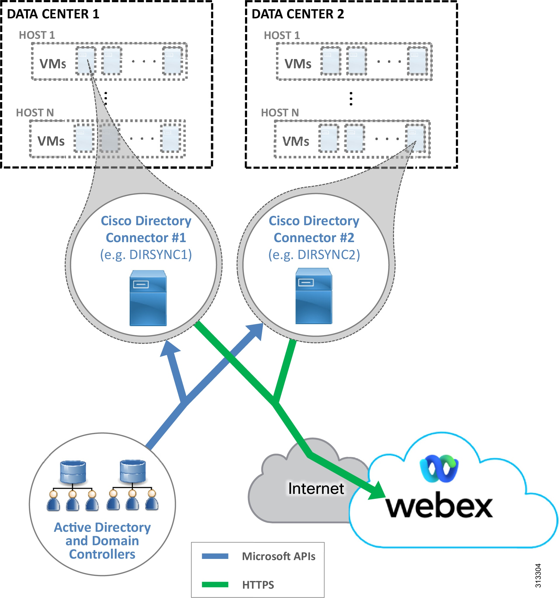 Preferred Architecture for Cisco Webex Hybrid Services, CVD - Cisco