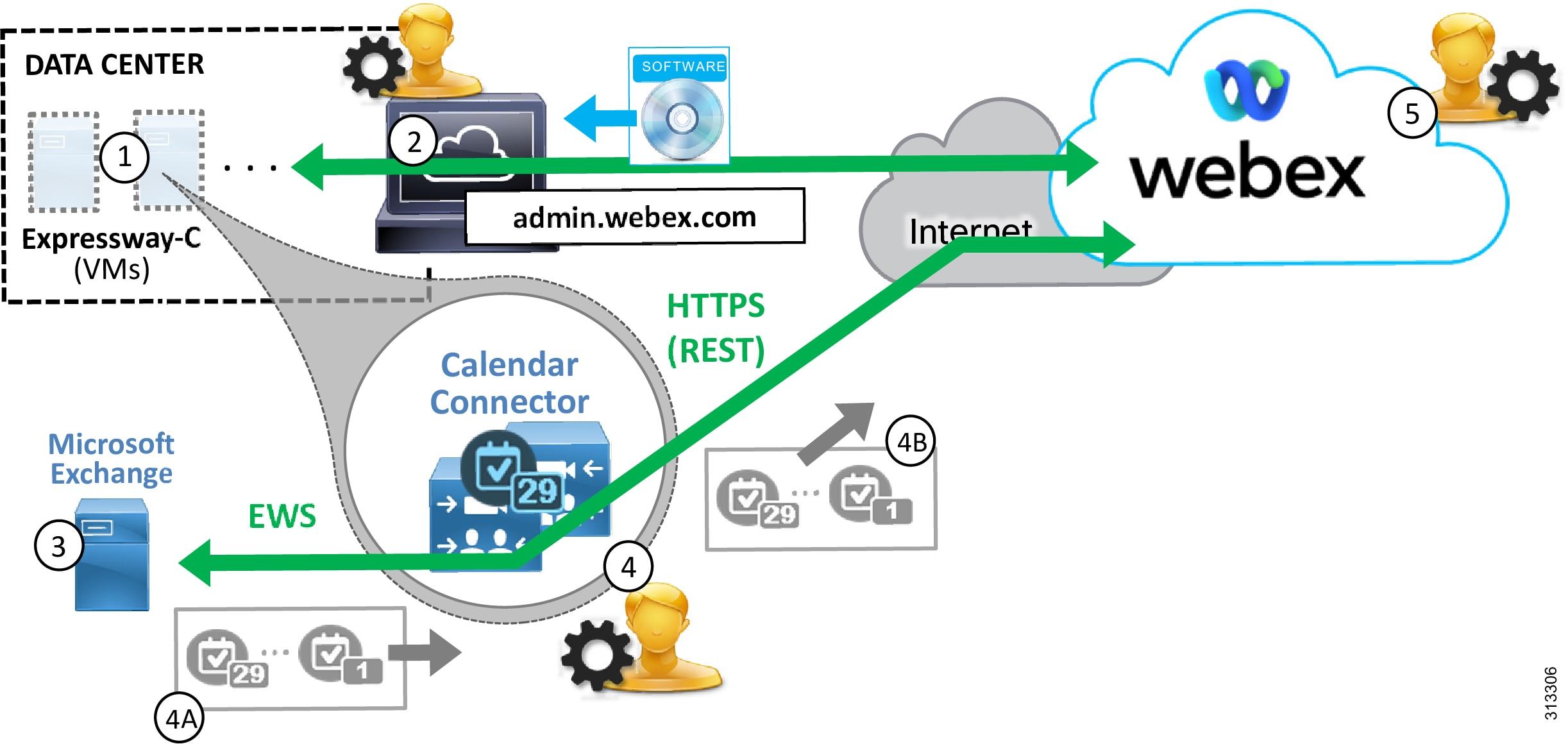 Preferred Architecture for Cisco Webex Hybrid Services, CVD