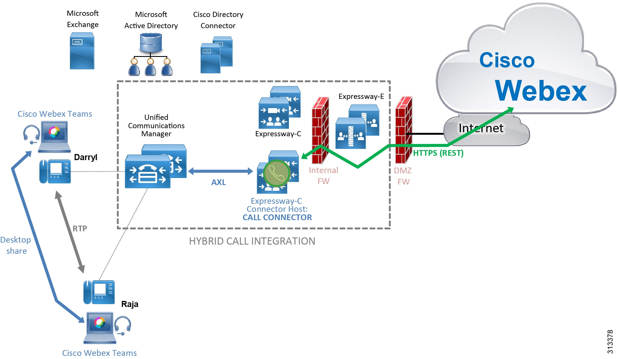 Preferred Architecture for Cisco Webex Hybrid Services, CVD