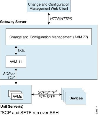 Cisco Prime Network Administrator Guide, 4 2 3 - Managing