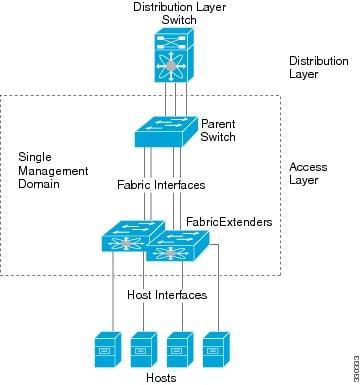 Cisco Nexus 5500 Series NX-OS Layer 2 Switching
