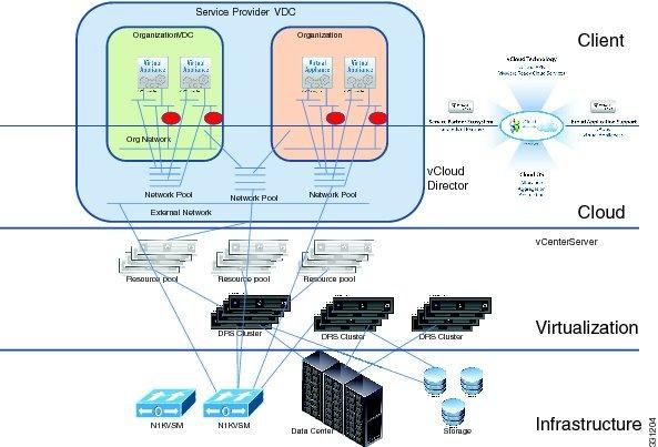Cisco Nexus 1000v Network Segmentation Manager Configuration Guide ...