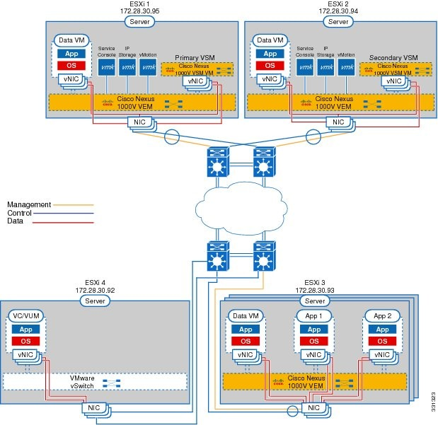 Cisco Nexus 1000V Installation and Upgrade Guide, Release 4.2(1)SV2 on