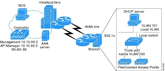 Cisco Wireless LAN Controller Configuration Guide, Release