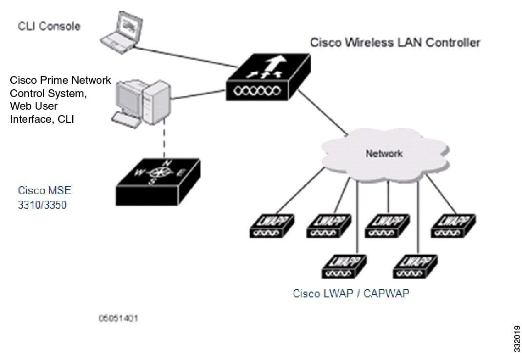 Cisco Prime Network Control System Configuration Guide