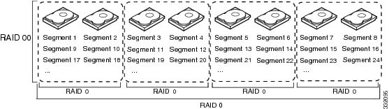 Cisco UCS Servers RAID Guide - Introduction to RAID [Cisco Unified