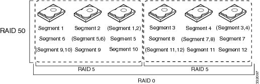 Cisco UCS Servers RAID Guide - Introduction to RAID [Cisco