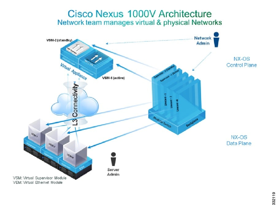 netflow nexus 1000 v keygen