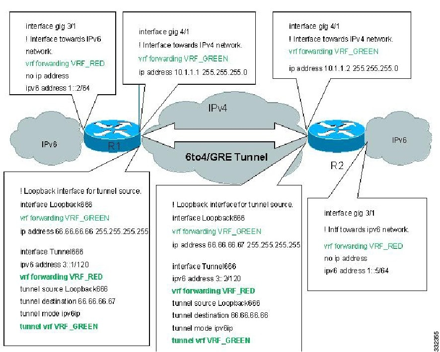 mpls configuration on cisco ios software pdf