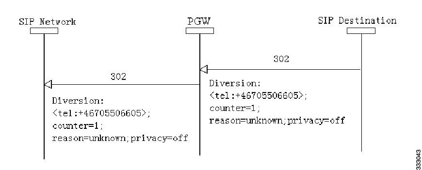 Support & Downloads for Tel URI in SIP Diversion Header
