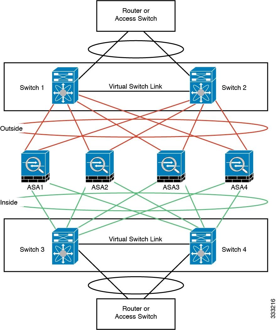CLI Book 1: Cisco ASA Series General Operations CLI
