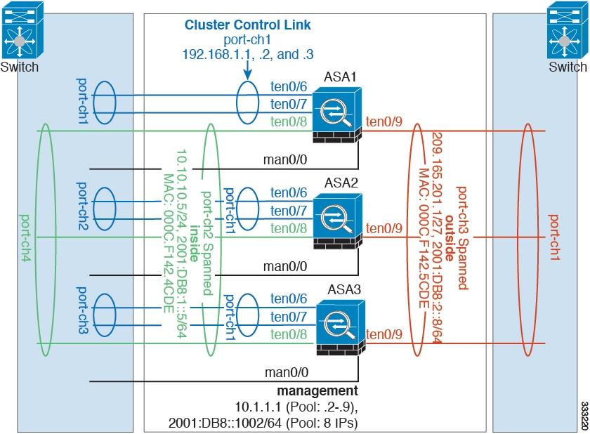 Cisco ASA Series CLI Configuration Guide, 9 0 - Configuring a