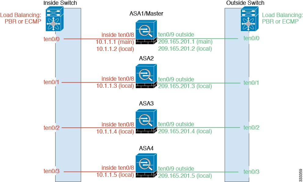 Cisco ASA Series CLI Configuration Guide, 9 0 - Configuring a