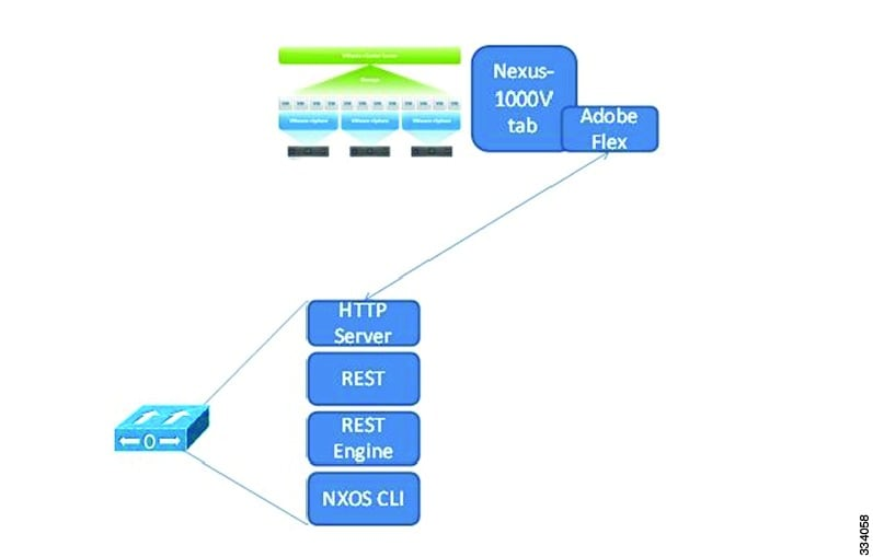 Cisco Nexus 1000V REST API Plug-in Configuration Guide, Release 4 2