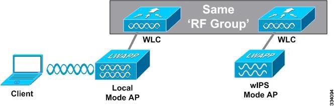 Cisco Adaptive Wireless Intrusion Prevention System