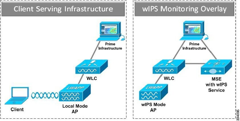 Cisco Wireless Intrusion Prevention System Configuration