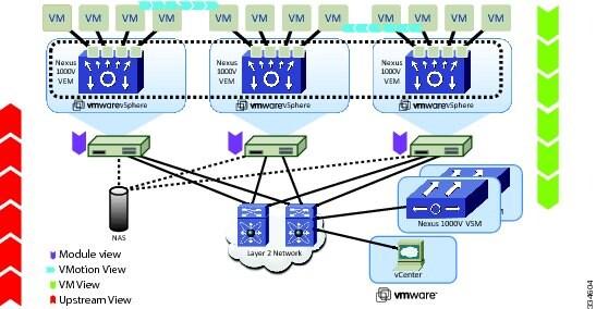 Cisco Nexus 1000V System Management Configuration Guide, Release ...