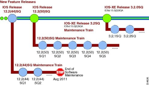 Release Notes for Cisco RF Gateway 10, Cisco IOS-XE Release 3 2SQ