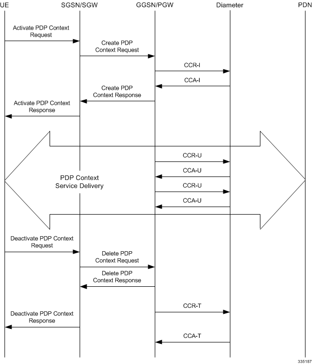 P-GW Administration Guide, StarOS Release 21 1 - Gy Interface
