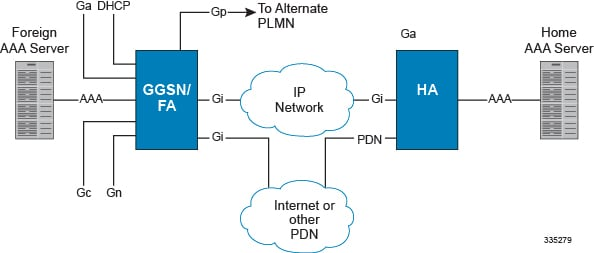 current state of mobile ip It 241 current state of mobile ip paper checkpoint: current state of mobile ip mobile ip is emerging as the next industry standard for the way in which.