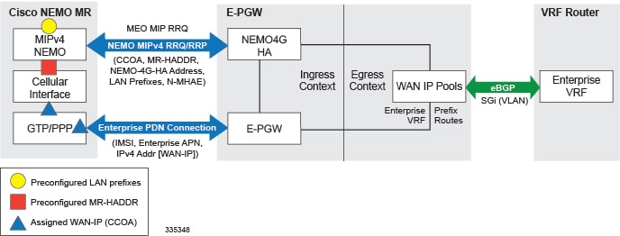 P-GW Administration Guide, StarOS Release 21 1 - Network