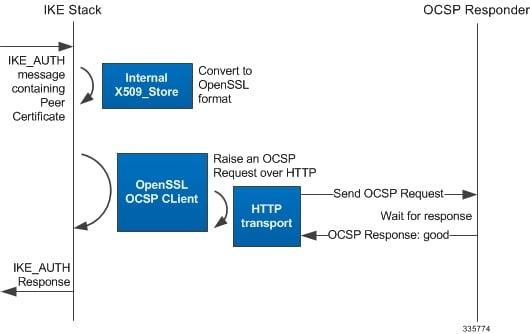 IPSec Reference, StarOS Release 21 7 - IPSec Certificates