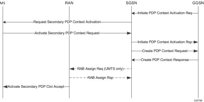 SGSN Administration Guide, StarOS Release 20 - Network