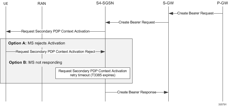 SGSN Administration Guide, StarOS Release 21 - Network Requested