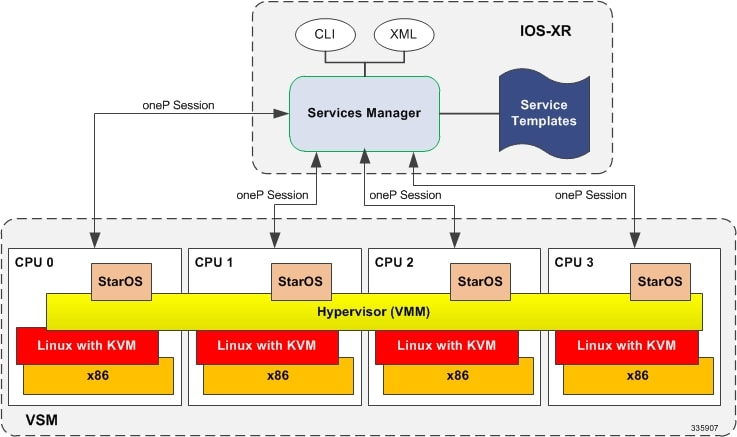 the relationship between cpu and sockets in a virtual ware