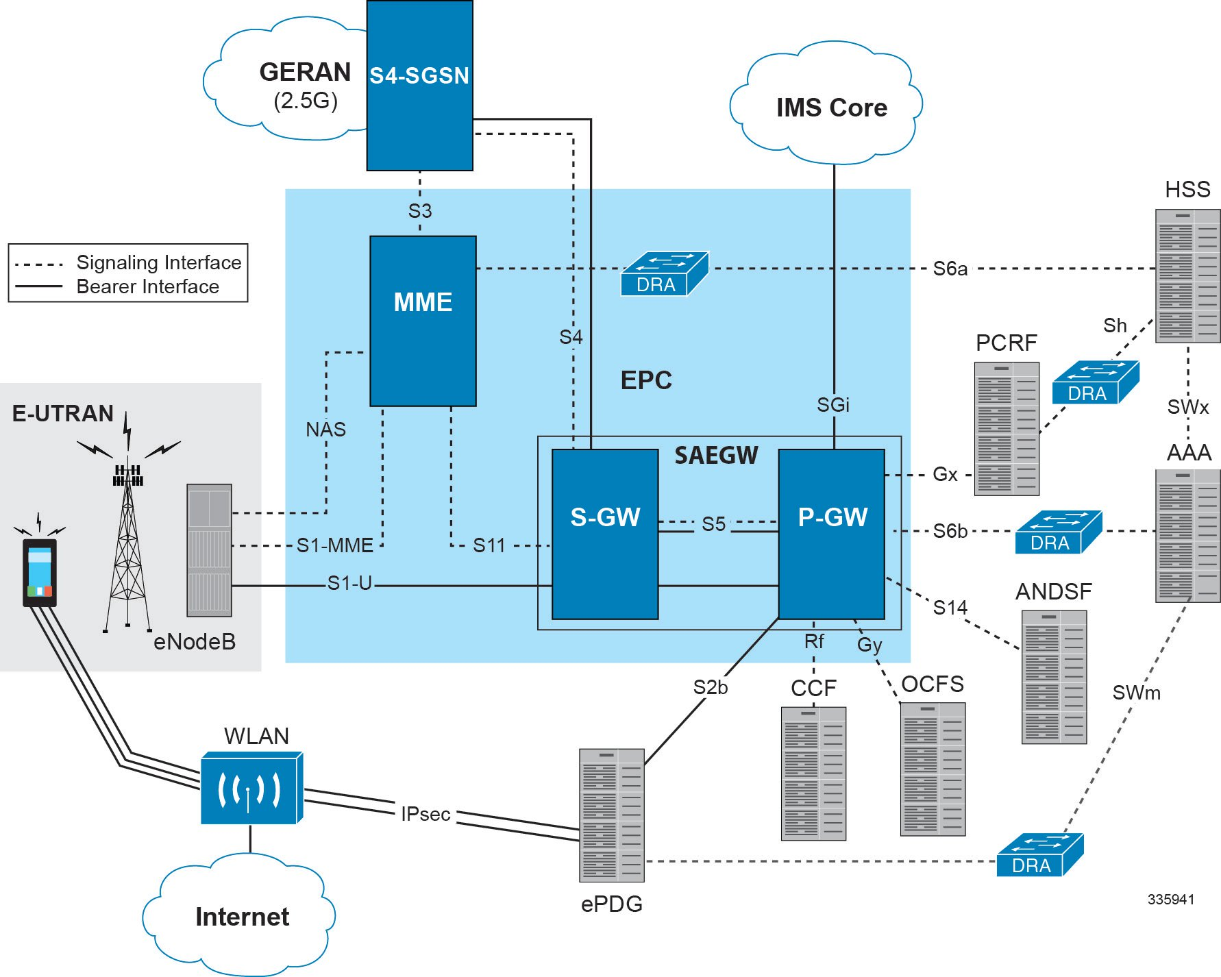 Sae gw administration guide staros release 20 gtp based for Architecture wifi