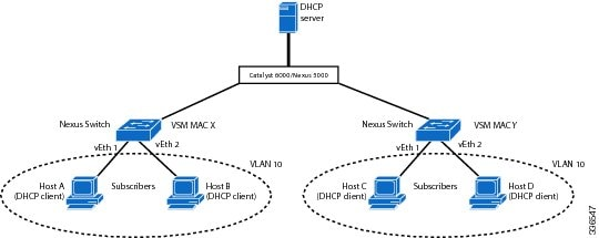 Cisco nexus 1000v security configuration guide 4 2 1 sv2 for Show dhcp pool cisco switch