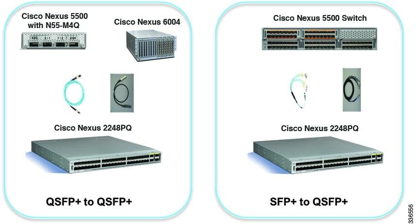 Cisco Nexus 5000 And 6000 Series Nx Os Interfaces