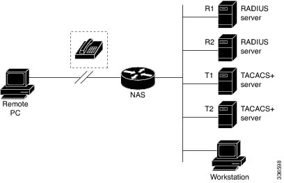 Typical AAA Network Configuration
