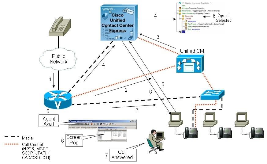 Inbound Call Center Inbound Call Center Network Diagram