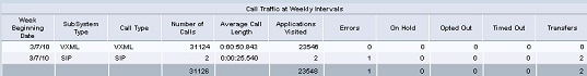 Call Traffic Weekly Report