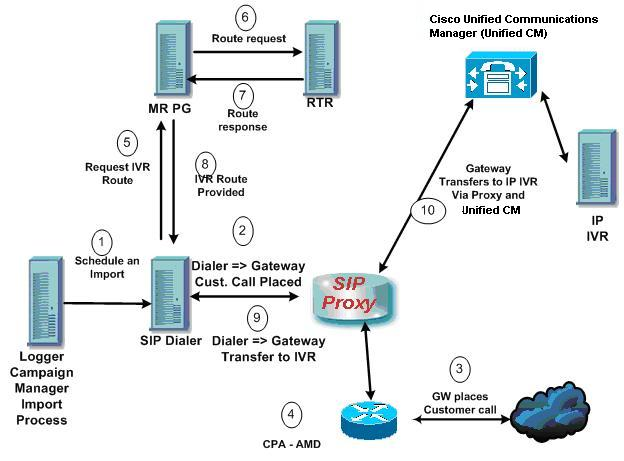 Outbound Option Guide For Cisco Unified Contact Center