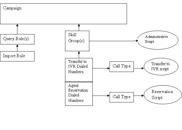 outbound option guide for cisco unified contact center enterprise
