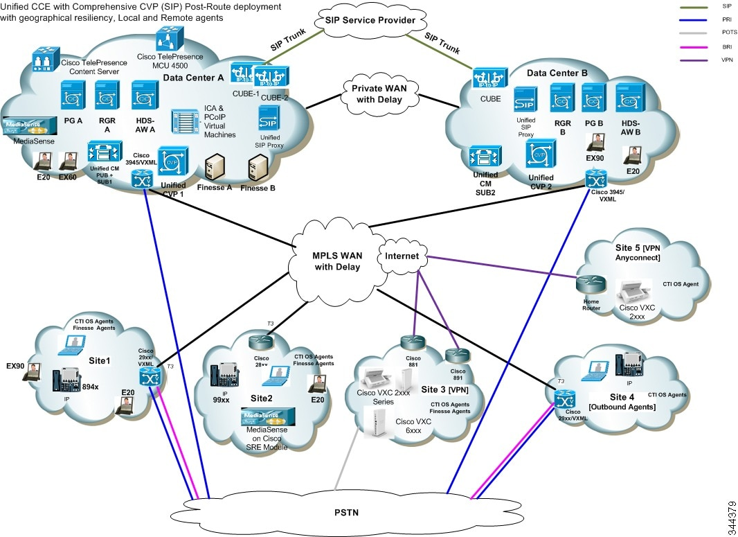 Test Bed 1 Unified Cce With Unified Cvp Local And Remote